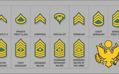 History of American Military Rank Insignia